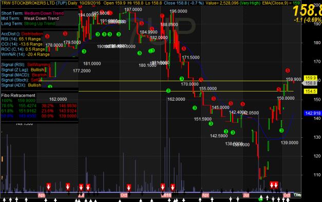7up-chart