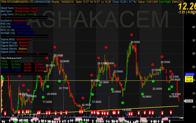 ashaka-chart