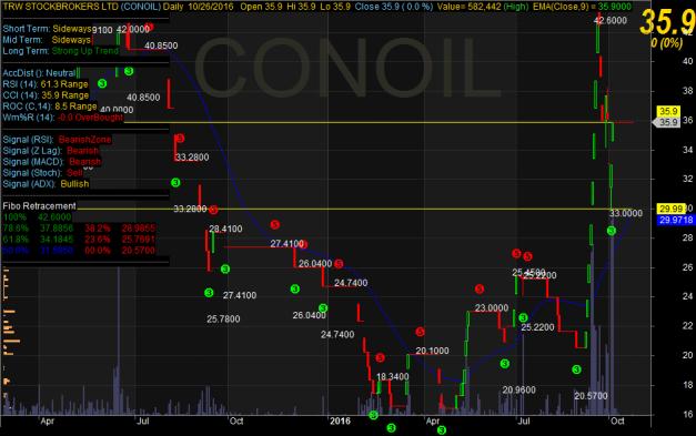 conoil-chart