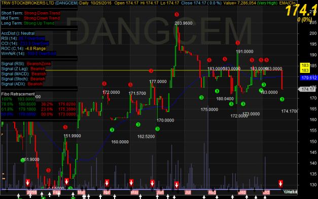 dangcem-chart