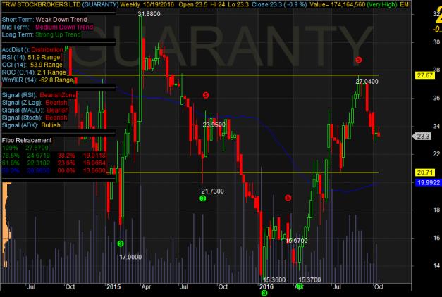 gtb-chart