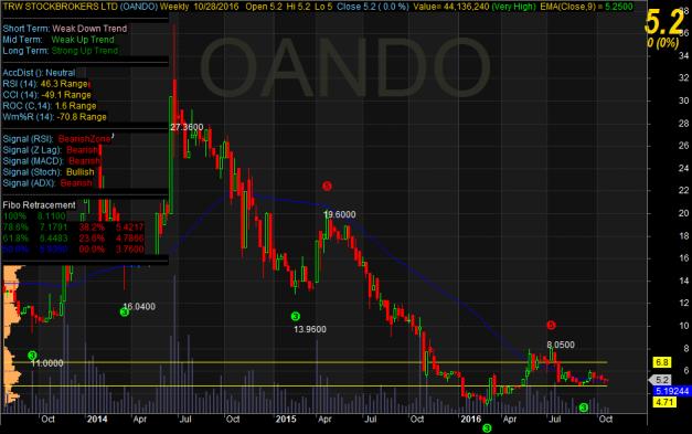 oando-chart