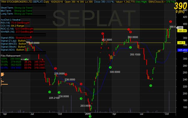 seplat-chart