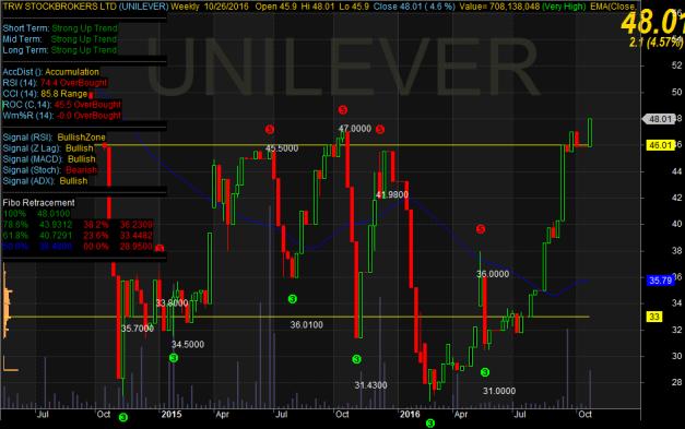 unilever-chart