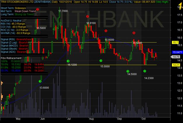 zenithbank-chart