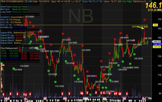 nb-chart