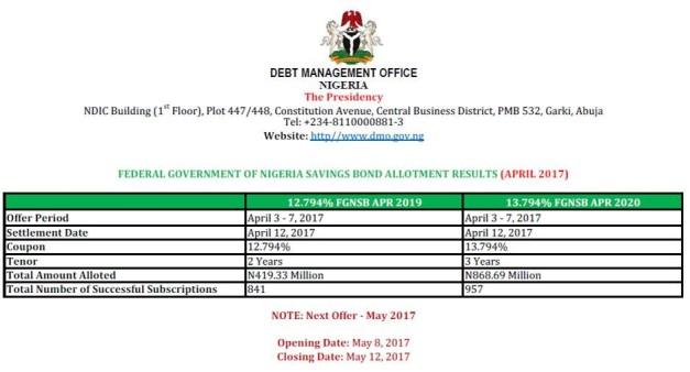 April-2017 FGN Saving Bonds Result