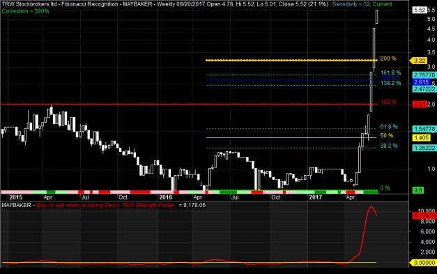mab chart