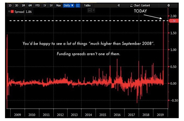 repo-market-funding-spreads-flash-crash-interest-rates-september