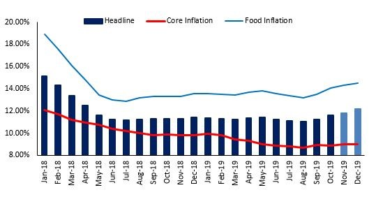 inflation oct-2019